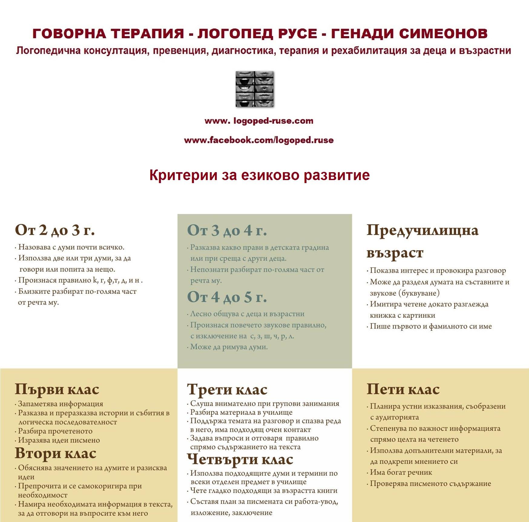 Критерии за езиково развитие, Логопед в Русе; логопедична помощ в Русе; логопеди в Русе; добър логопед в Русе; добри логопеди в Русе; как да се справя с говорния си дефект - проблем; коригиране на говорен дефект в Русе; говорен терапевт в Русе; как да намеря логопед в Русе; детски логопед; добър детски логопед; логопед за възрастни в Русе; логопедични центрове в Русе; логопедичен център в Русе, логопедичен кабинет в Русе; логопедични кабинети в Русе; Логопедична помощ при деца с аутизъм; Афазия; мозъчен инсулт Русе; късно проговаряне логопедична помощ; Блокиране на говора; възстановяване след прекаран инсулт в Русе, Генерализирани разстройства на развитието помощ в Русе; Дислексия;  Заекване; Затруднения за смятане и сметни операции; Затруднения при писане; Затруднения при четене;Помощ при аутизъм в Русе; Късно начало на речта; Липса на реч; Нарушение на звукопроизношението; Общо недоразвитие на речта; Поражения на ЦНС (централната нервна система); Разпад на речта в резултат на инсулт и възстановяване в Русе;  Разстройства от аутистичния спектър  в Русе, помощ на деца от аутистичен спектър в Русе; Специфични обучителни трудности; Хиперактивност с или без дефицит на вниманието; Церебрална парализа; аутизъм Русе; внимание и памет Русе; Замяна или неправилно произнасяне на един звук или групи звукове; деца езикови говорни нарушения консултация и корекция логопедичен кабинет Русе; логопедични занимания логопед Русе; логопед  Русе; менингит-енцефалит; слуховото и тактилно възприятие; черепно-мозъчна травма засягане на говора и речта помощ в Русе; логопедична помощ при деца с увреждания; деца аутисти в Русе; нарушения на общуването при деца с увреждания Русе; детето ми заеква помощ; добър логопед в Русе; заекване Логопед в Русе; Логопеди в Русе; добри логопеди в Русе; добър логопед в Русе; заекване при възрастни; заекване лечение; заекване при деца лечение Русе; заекване от уплаха Русе; корекция на заекване при деца Русе; заекване при малки деца; заекване хомеопатия; заек